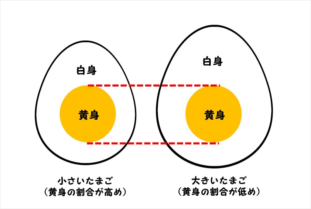 黄身の割合の図